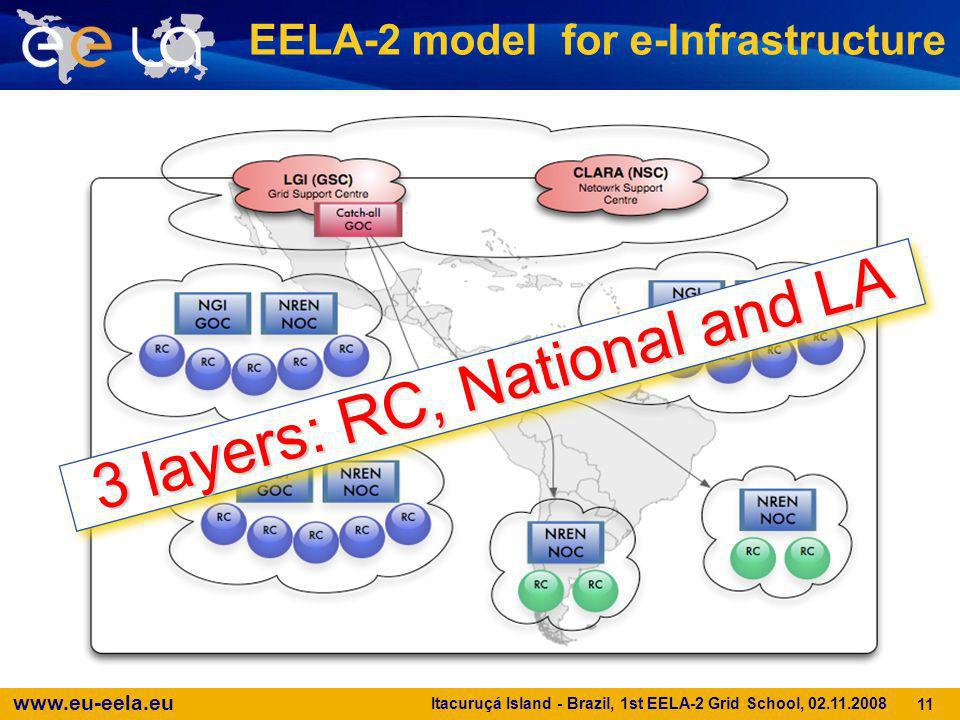 www.eu-eela.eu Itacuruçá Island - Brazil, 1st EELA-2 Grid School, 02.11.2008 11 EELA-2 model for e-Infrastructure 3 layers: RC, National and LA