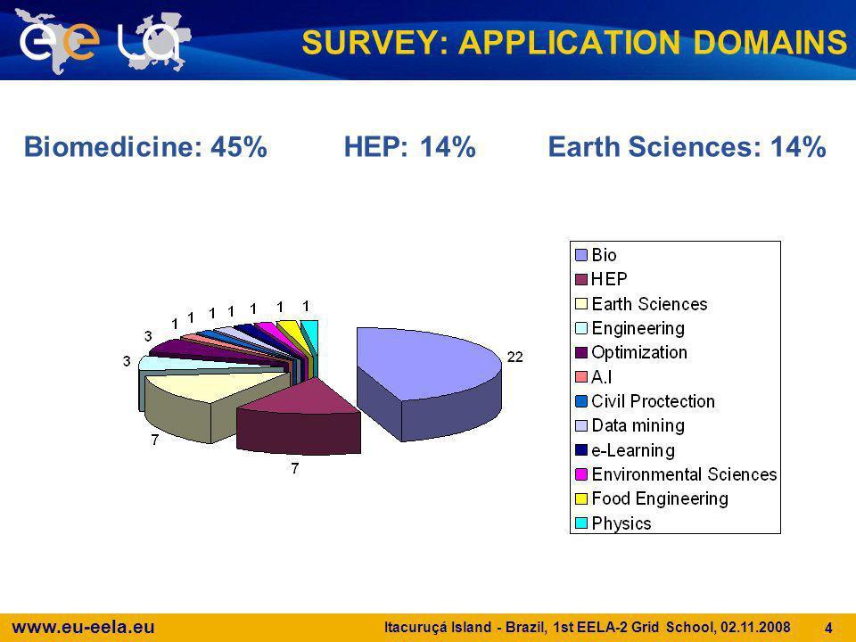 www.eu-eela.eu Itacuruçá Island - Brazil, 1st EELA-2 Grid School, 02.11.2008 4 Biomedicine: 45% HEP: 14% Earth Sciences: 14% SURVEY: APPLICATION DOMAI