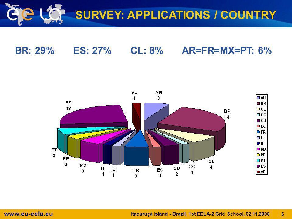 www.eu-eela.eu Itacuruçá Island - Brazil, 1st EELA-2 Grid School, 02.11.2008 5 BR: 29% ES: 27% CL: 8% AR=FR=MX=PT: 6% SURVEY: APPLICATIONS / COUNTRY