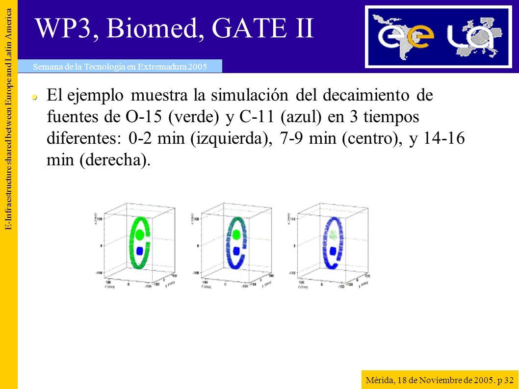 WP3, Biomed, GATE II El ejemplo muestra la simulación del decaimiento de fuentes de O-15 (verde) y C-11 (azul) en 3 tiempos diferentes: 0-2 min (izquierda), 7-9 min (centro), y 14-16 min (derecha).