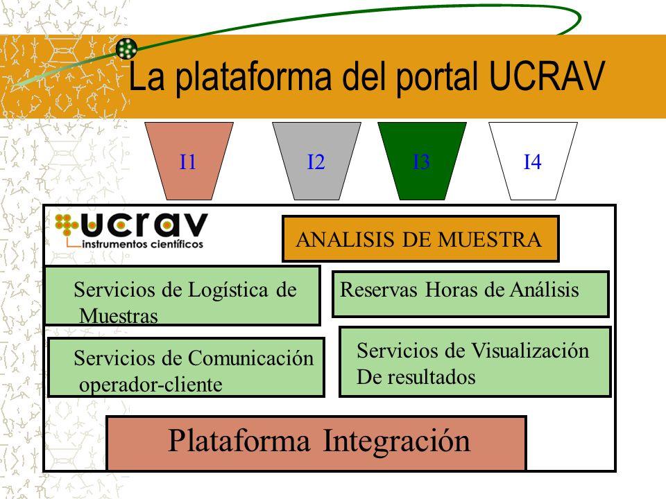La plataforma del portal UCRAV Plataforma Integración Servicios de Comunicación operador-cliente Servicios de Visualización De resultados Servicios de Logística de Muestras Reservas Horas de Análisis I1I3I4I2 ANALISIS DE MUESTRA Plataforma Integración