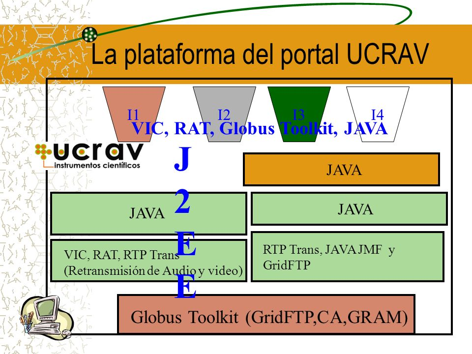 La plataforma del portal UCRAV Globus Toolkit (GridFTP,CA,GRAM) RTP Trans, JAVA JMF y GridFTP JAVA VIC, RAT, RTP Trans (Retransmisión de Audio y video) JAVA J2EEJ2EE I1I3I4I2 VIC, RAT, Globus Toolkit, JAVA