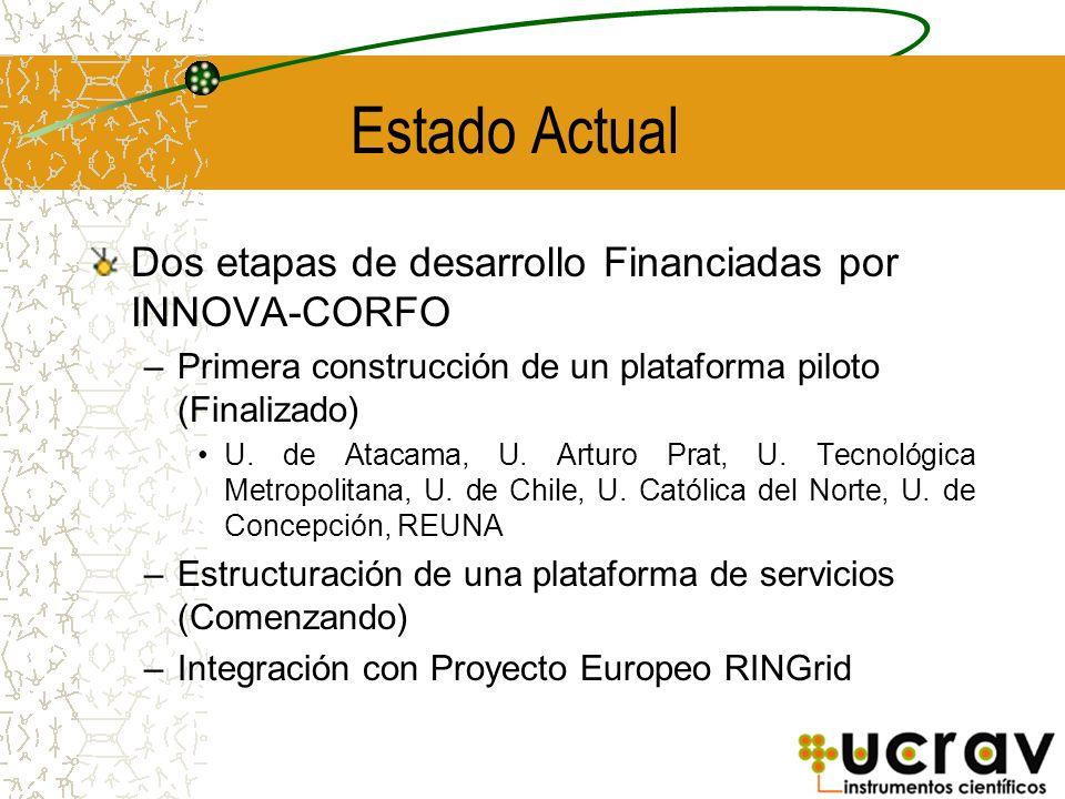 Estado Actual Dos etapas de desarrollo Financiadas por INNOVA-CORFO – Primera construcción de un plataforma piloto (Finalizado) U. de Atacama, U. Artu
