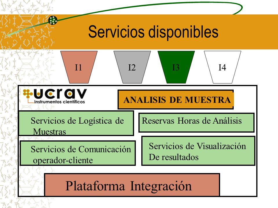Servicios disponibles Plataforma Integración Servicios de Comunicación operador-cliente Servicios de Visualización De resultados Servicios de Logística de Muestras Reservas Horas de Análisis I1I3I4I2 ANALISIS DE MUESTRA