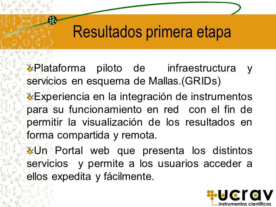 Resultados primera etapa Plataforma piloto de infraestructura y servicios en esquema de Mallas.(GRIDs) Experiencia en la integración de instrumentos p