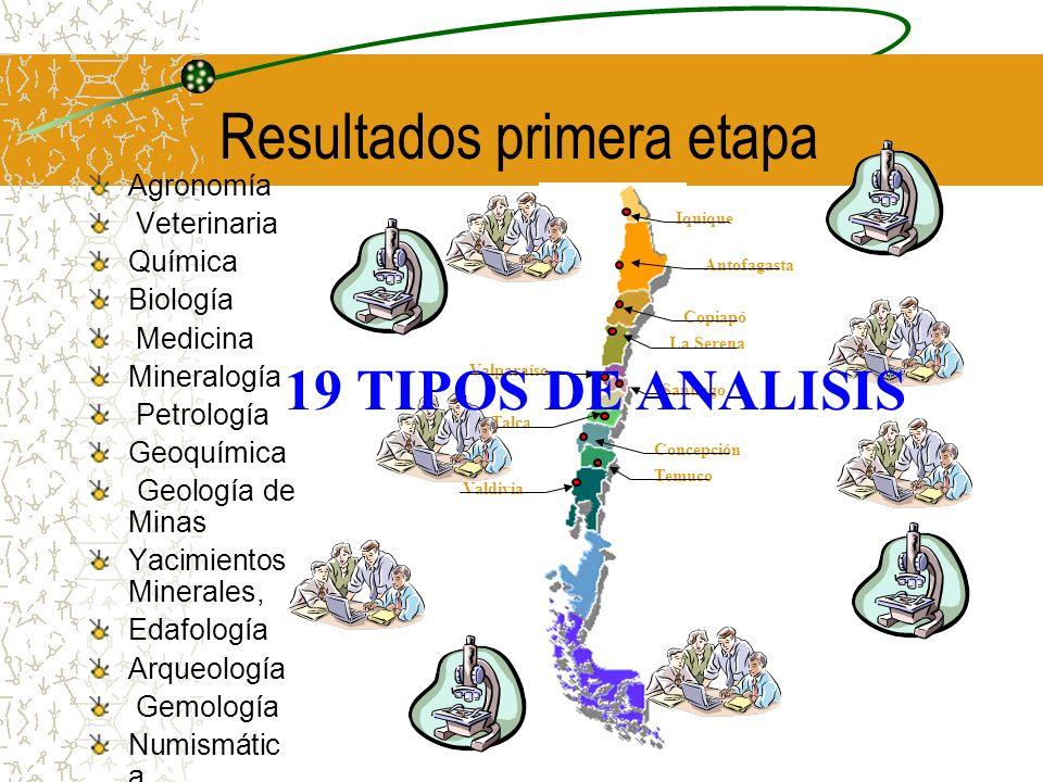 Resultados primera etapa Agronomía Veterinaria Química Biología Medicina Mineralogía Petrología Geoquímica Geología de Minas Yacimientos Minerales, Ed