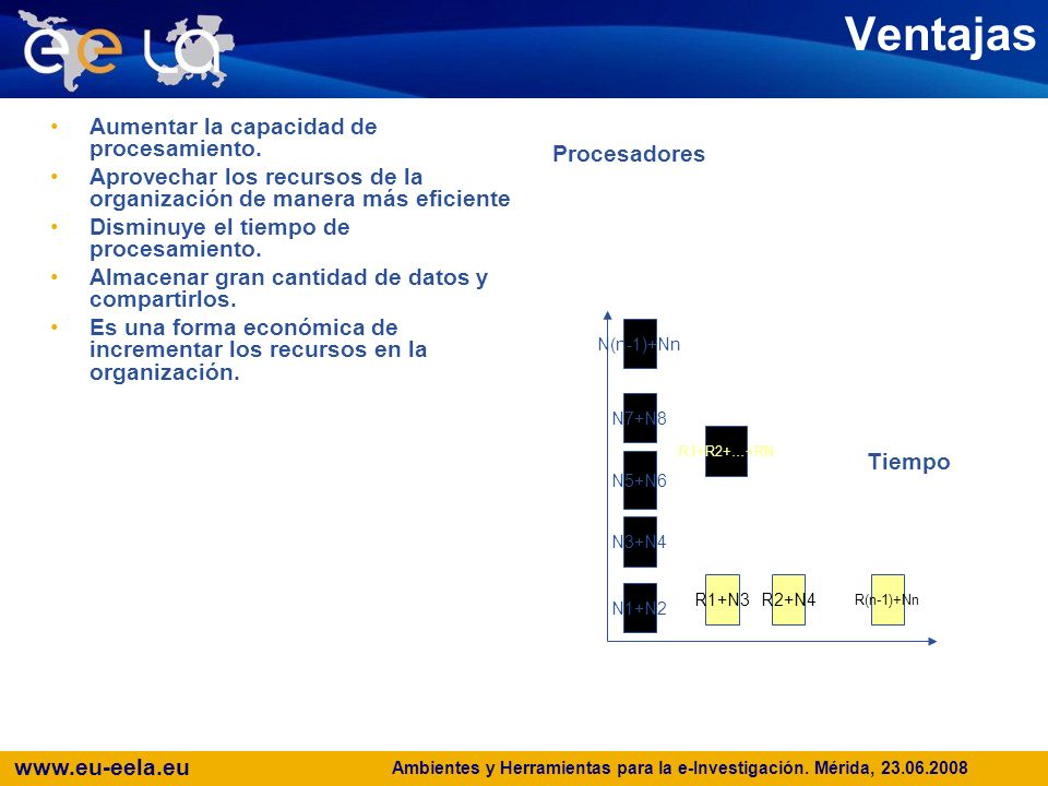 www.eu-eela.eu E-science grid facility for Europe and Latin America Policy Management Authority