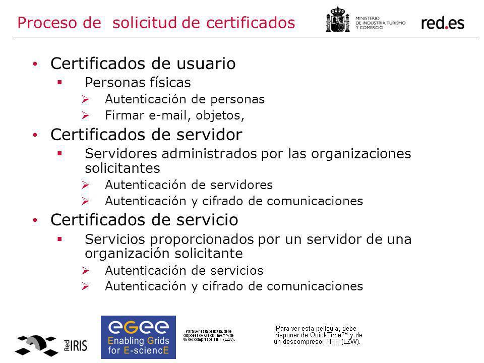 Proceso de solicitud de certificados Certificados de usuario Personas físicas Autenticación de personas Firmar e-mail, objetos, Certificados de servid