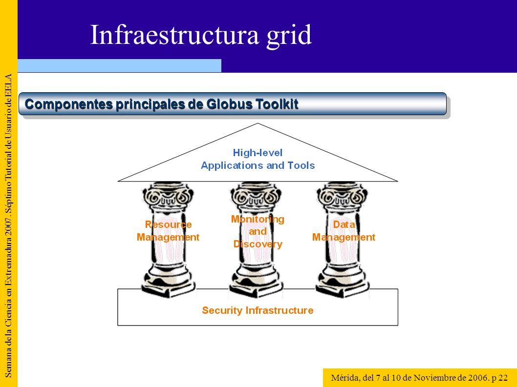 Semana de la Ciencia en Extremadura 2007. Séptimo Tutorial de Usuario de EELA Mérida, del 7 al 10 de Noviembre de 2006. p 22 Infraestructura grid Comp