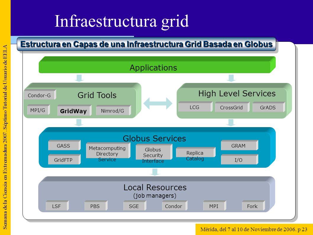 Semana de la Ciencia en Extremadura 2007. Séptimo Tutorial de Usuario de EELA Mérida, del 7 al 10 de Noviembre de 2006. p 23 Infraestructura grid Appl