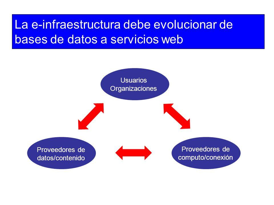 La e-infraestructura debe evolucionar de bases de datos a servicios web Proveedores de datos/contenido Usuarios Organizaciones Proveedores de computo/