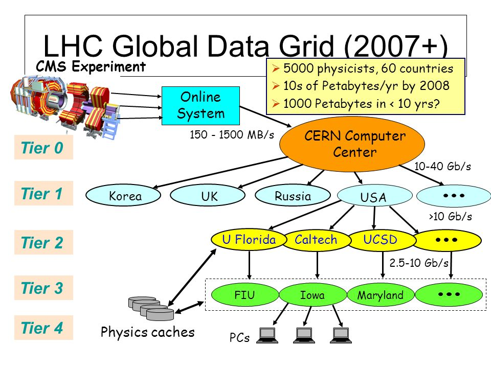 CMS Experiment LHC Global Data Grid (2007+) Online System CERN Computer Center USA Korea Russia UK Maryland 150 - 1500 MB/s >10 Gb/s 10-40 Gb/s 2.5-10 Gb/s Tier 0 Tier 1 Tier 3 Tier 2 Physics caches PCs Iowa UCSDCaltech U Florida 5000 physicists, 60 countries 10s of Petabytes/yr by 2008 1000 Petabytes in < 10 yrs.