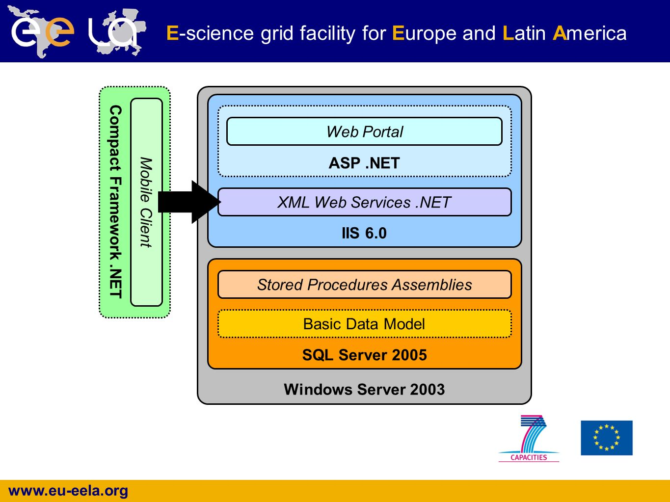www.eu-eela.org E-science grid facility for Europe and Latin America Compact Framework.NET Mobile Client Windows Server 2003 IIS 6.0 SQL Server 2005 Stored Procedures Assemblies Basic Data Model XML Web Services.NET ASP.NET Web Portal