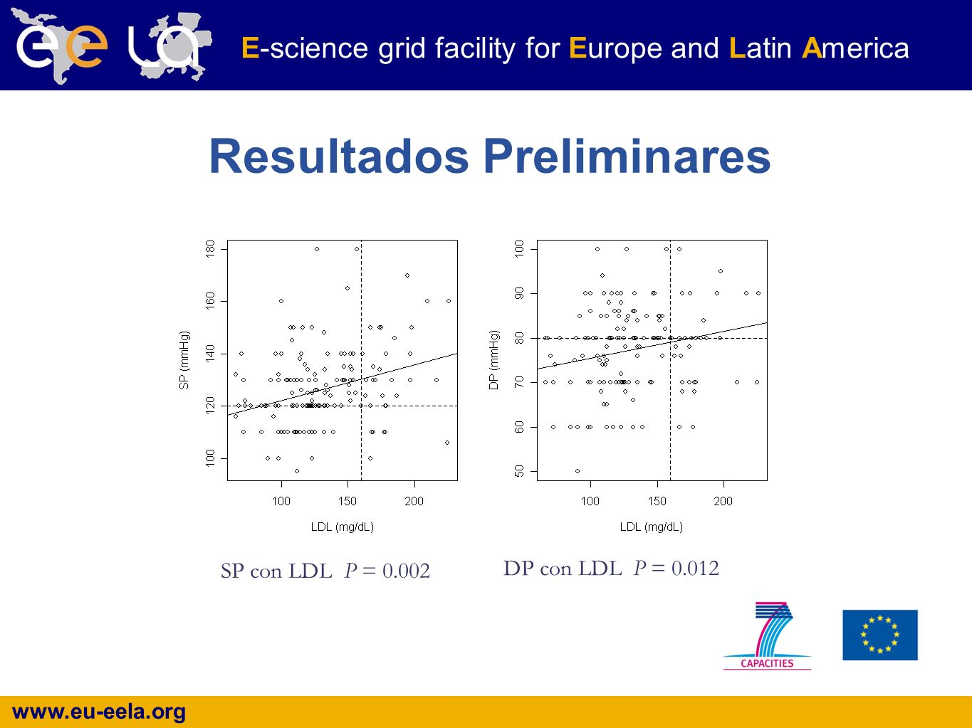 www.eu-eela.org E-science grid facility for Europe and Latin America Resultados Preliminares SP con LDL P = 0.002 DP con LDL P = 0.012