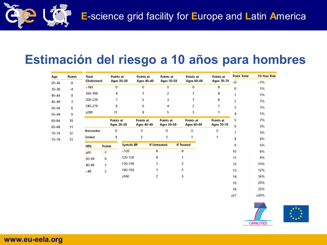www.eu-eela.org E-science grid facility for Europe and Latin America Estimación del riesgo a 10 años para hombres