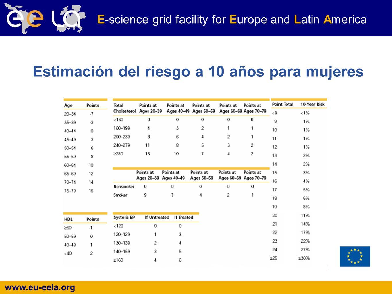 www.eu-eela.org E-science grid facility for Europe and Latin America Estimación del riesgo a 10 años para mujeres