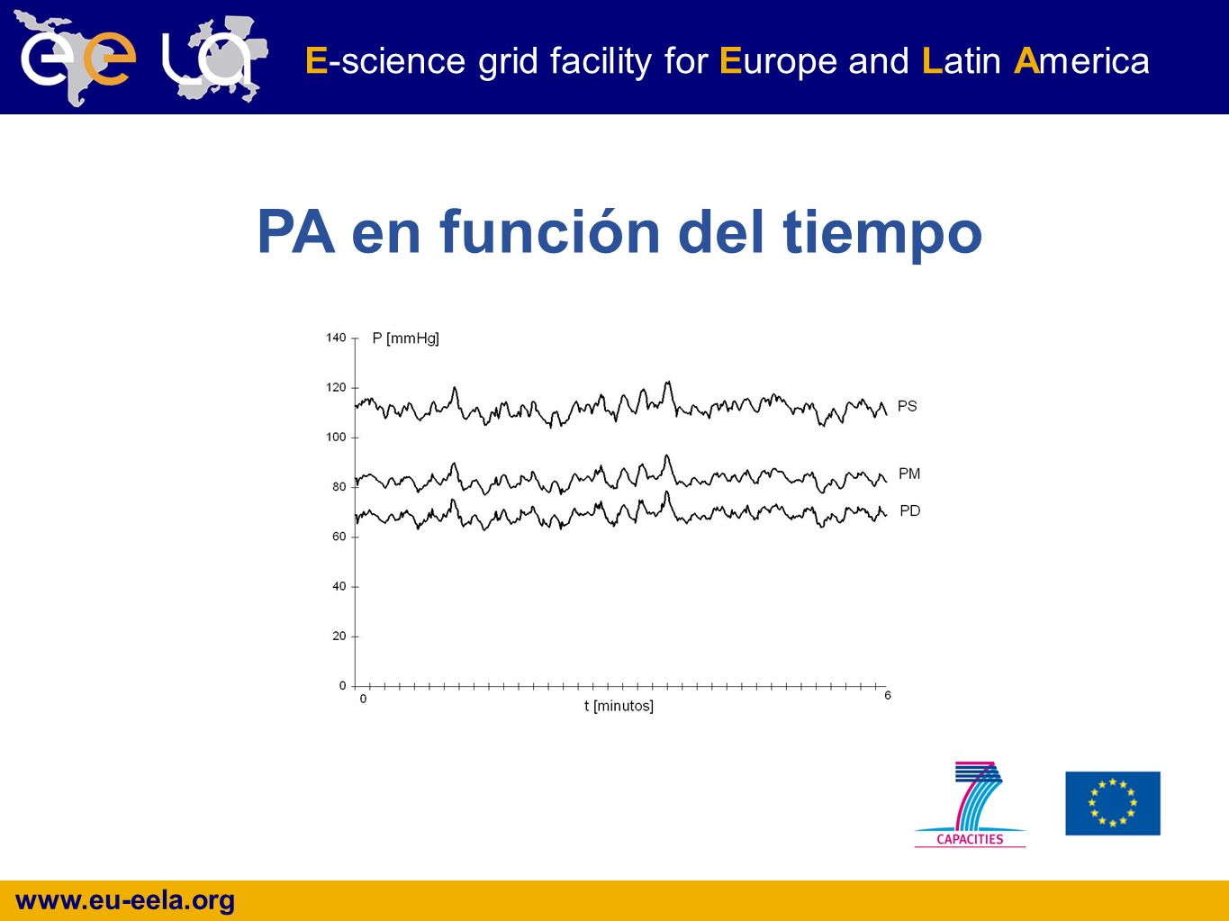www.eu-eela.org E-science grid facility for Europe and Latin America PA en función del tiempo