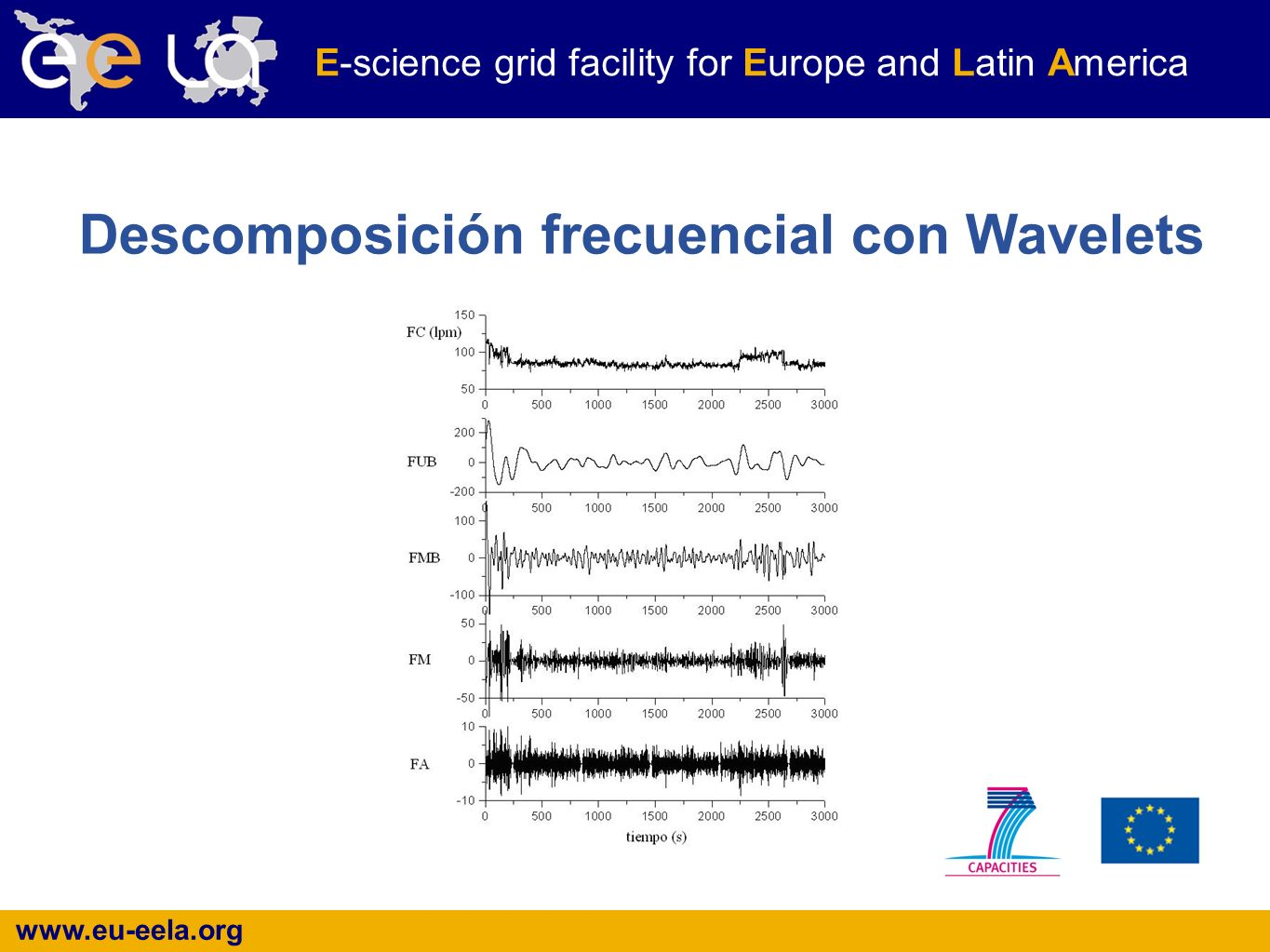 www.eu-eela.org E-science grid facility for Europe and Latin America Descomposición frecuencial con Wavelets