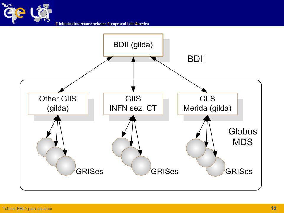 Tutorial EELA para usuarios E-infrastructure shared between Europe and Latin America 12