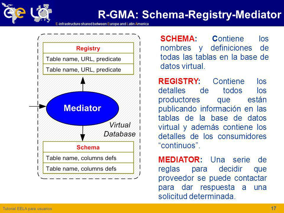 Tutorial EELA para usuarios E-infrastructure shared between Europe and Latin America 17 R-GMA: Schema-Registry-Mediator MEDIATOR: Una serie de reglas
