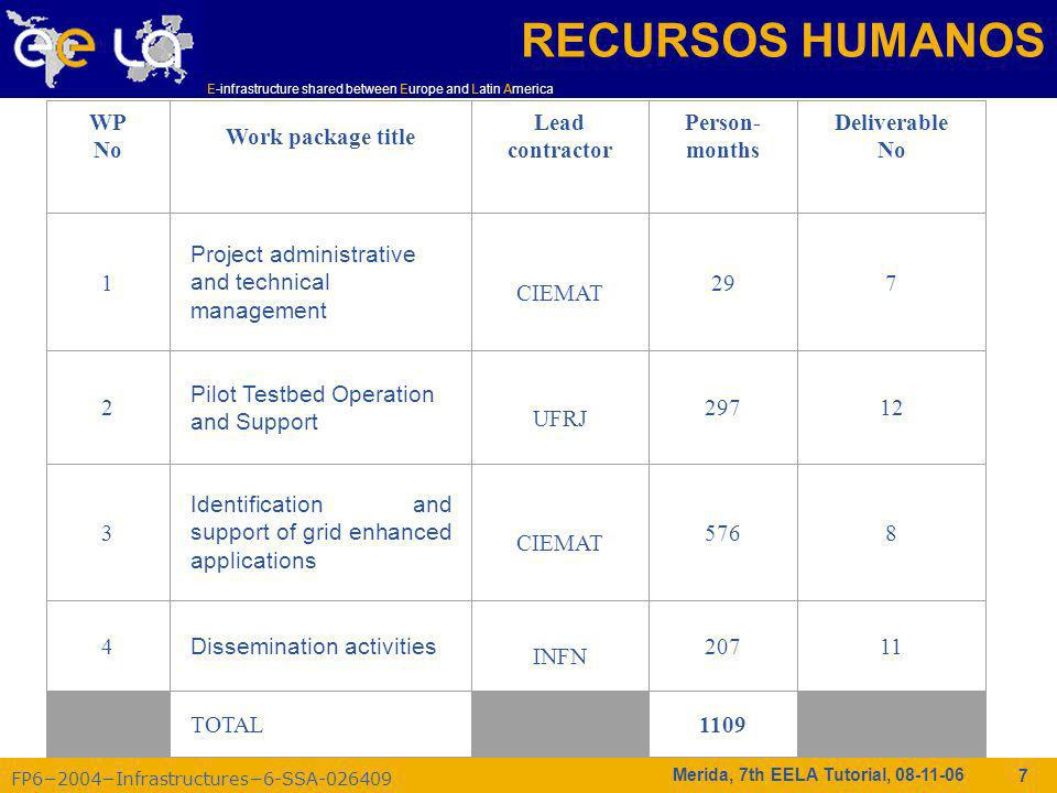 FP62004Infrastructures6-SSA-026409 E-infrastructure shared between Europe and Latin America Merida, 7th EELA Tutorial, 08-11-06 7 RECURSOS HUMANOS WP No Work package title Lead contractor Person- months Deliverable No 1 Project administrative and technical management CIEMAT 297 2 Pilot Testbed Operation and Support UFRJ 29712 3 Identification and support of grid enhanced applications CIEMAT 5768 4 Dissemination activities INFN 20711 TOTAL 1109