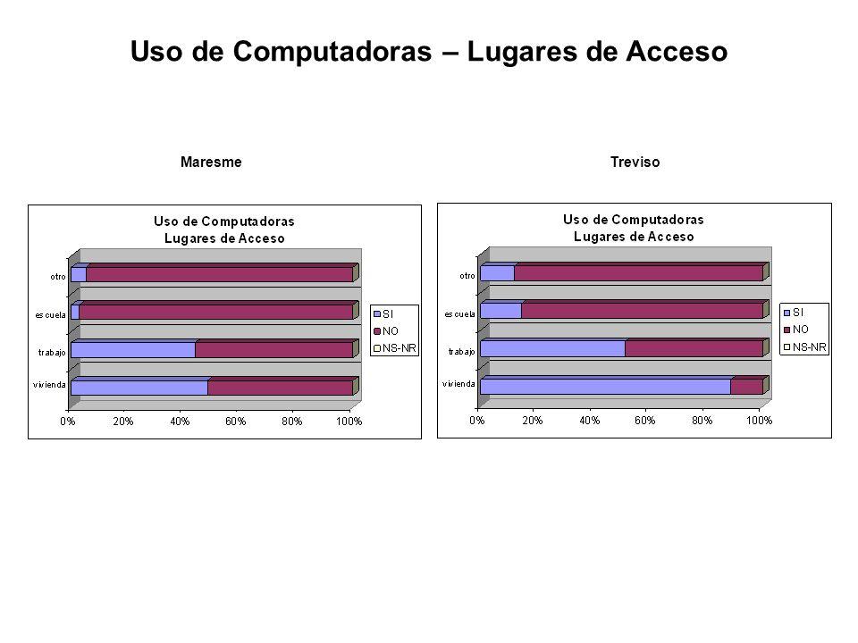 Uso de Computadoras – Lugares de Acceso MaresmeTreviso