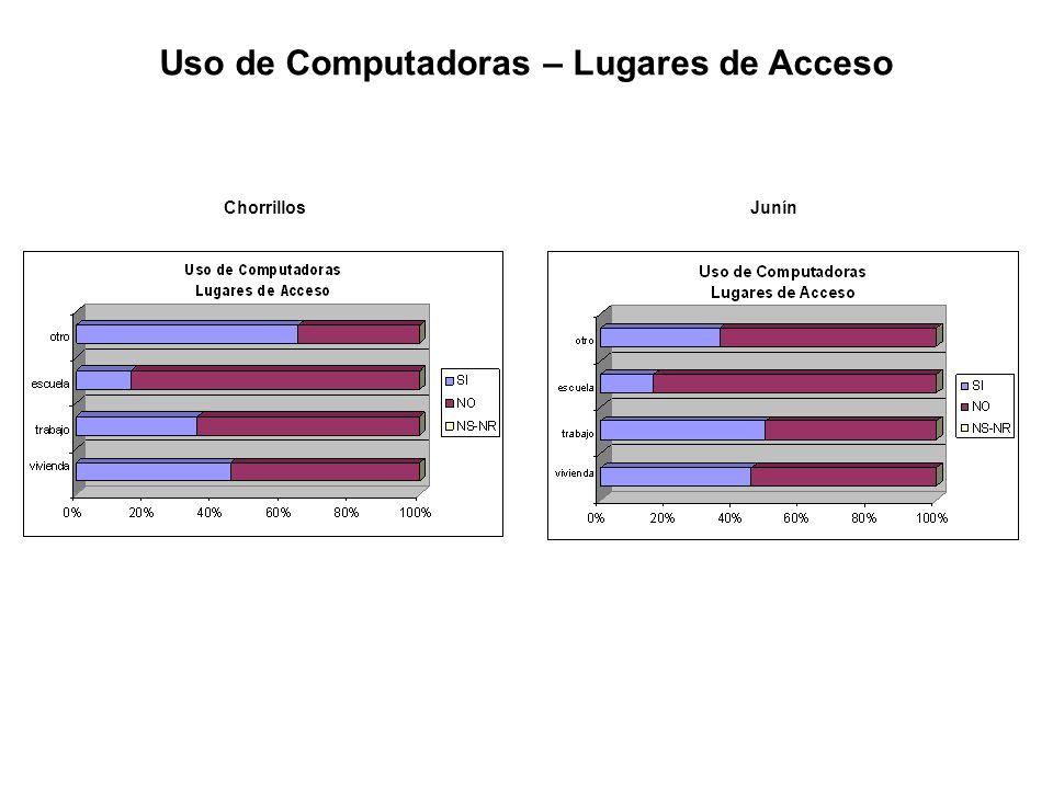 Uso de Computadoras – Lugares de Acceso ChorrillosJunín