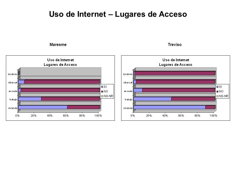 Uso de Internet – Lugares de Acceso MaresmeTreviso