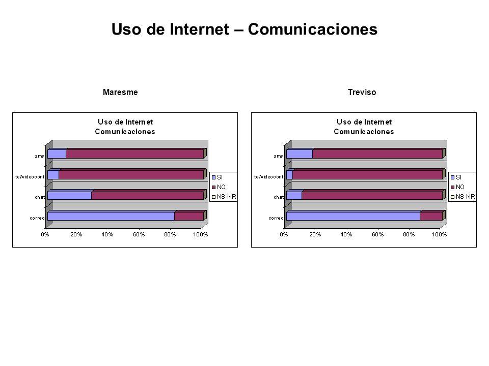 Uso de Internet – Comunicaciones MaresmeTreviso