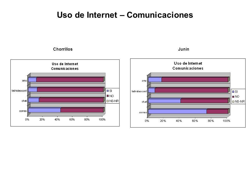 ChorrillosJunín Uso de Internet – Comunicaciones