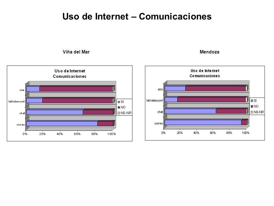 Viña del MarMendoza Uso de Internet – Comunicaciones