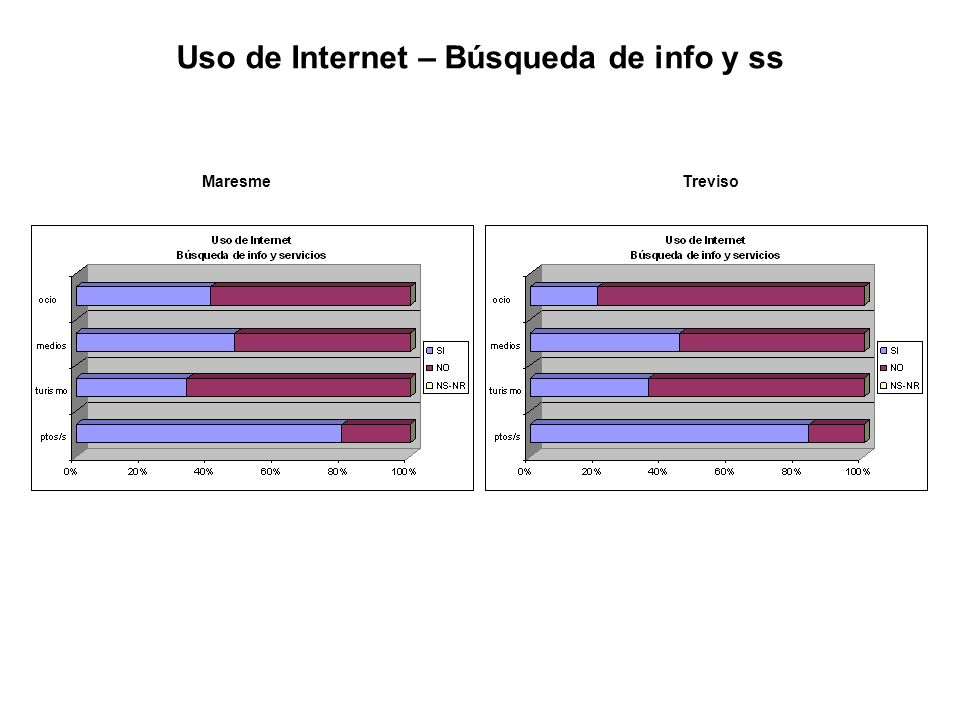 Uso de Internet – Búsqueda de info y ss MaresmeTreviso
