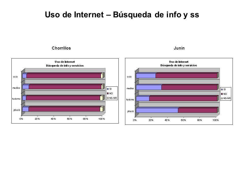 ChorrillosJunín Uso de Internet – Búsqueda de info y ss