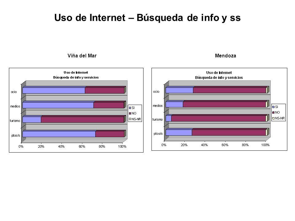 Viña del MarMendoza Uso de Internet – Búsqueda de info y ss