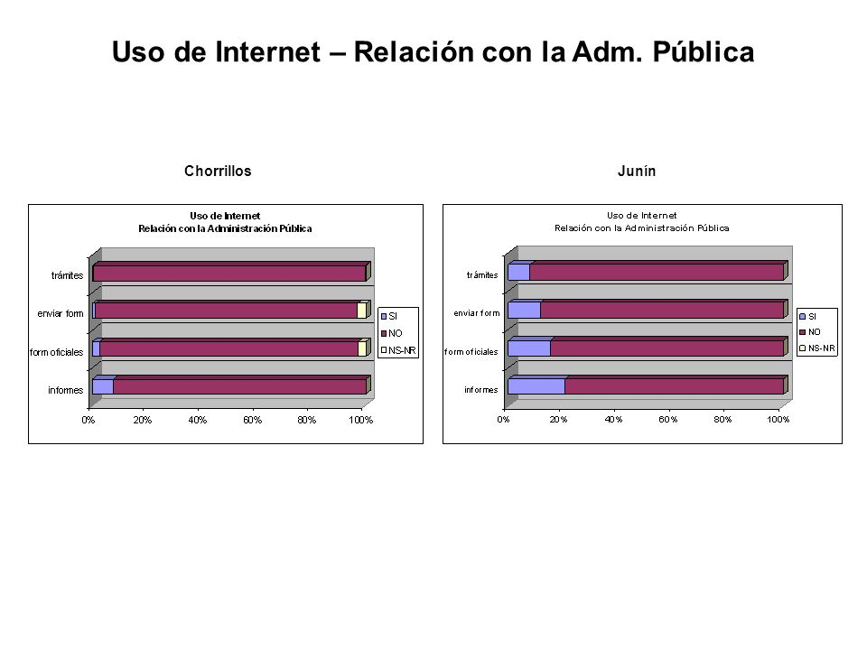 ChorrillosJunín Uso de Internet – Relación con la Adm. Pública