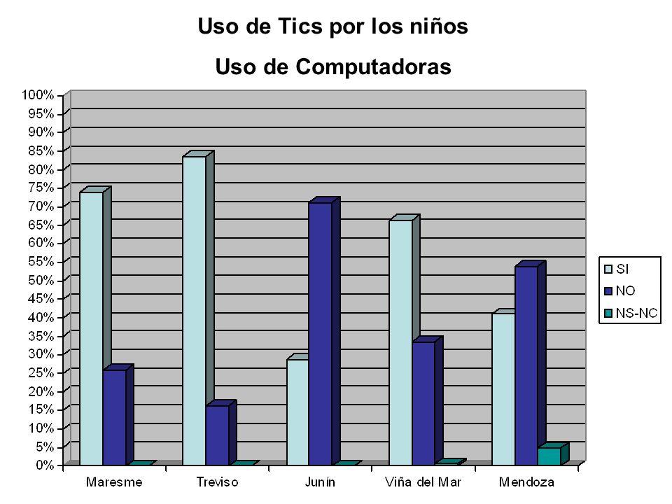 Uso de Tics por los niños Uso de Computadoras