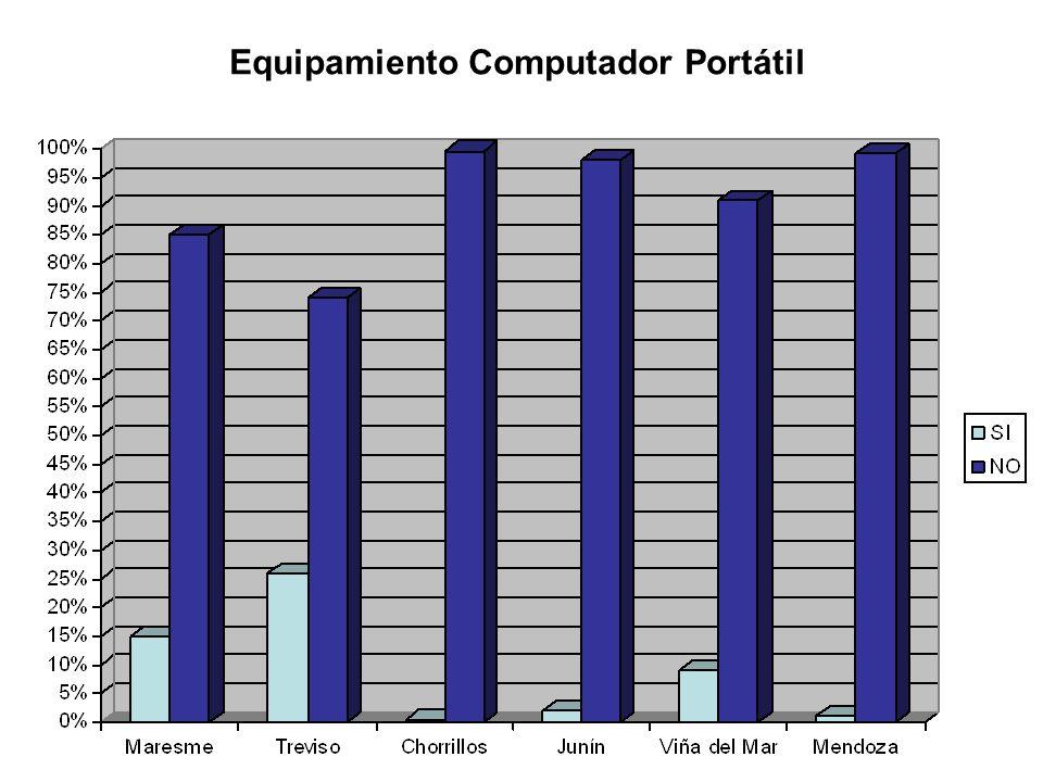 Equipamiento Computador Portátil