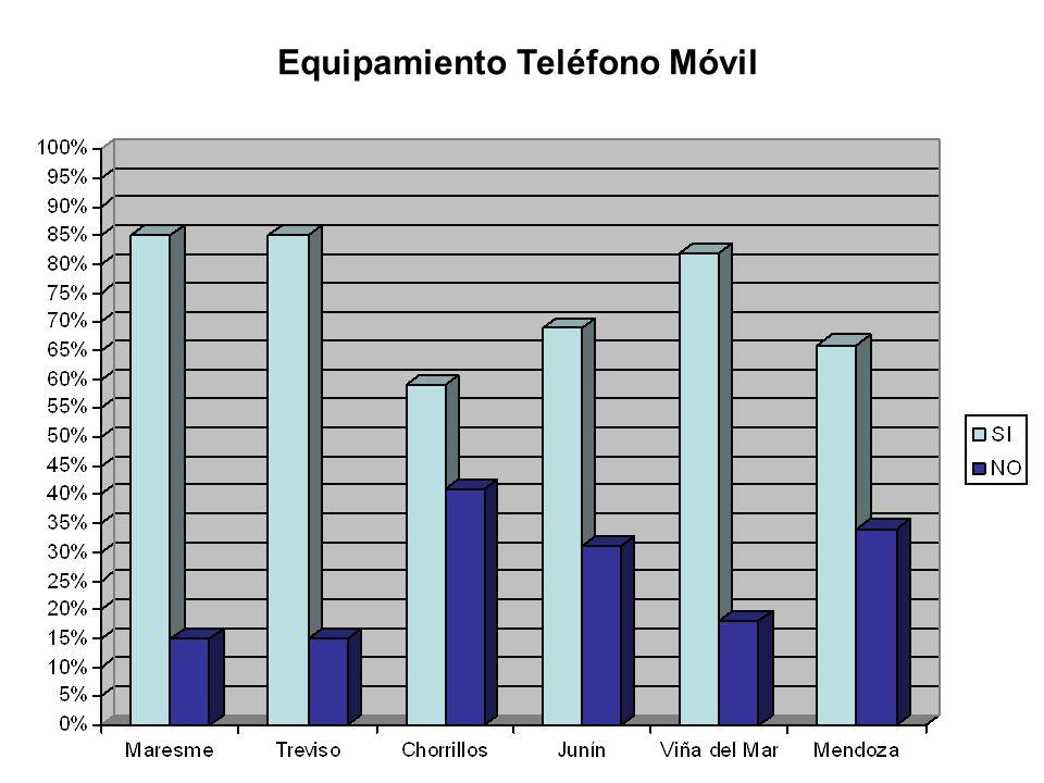 Equipamiento Teléfono Móvil