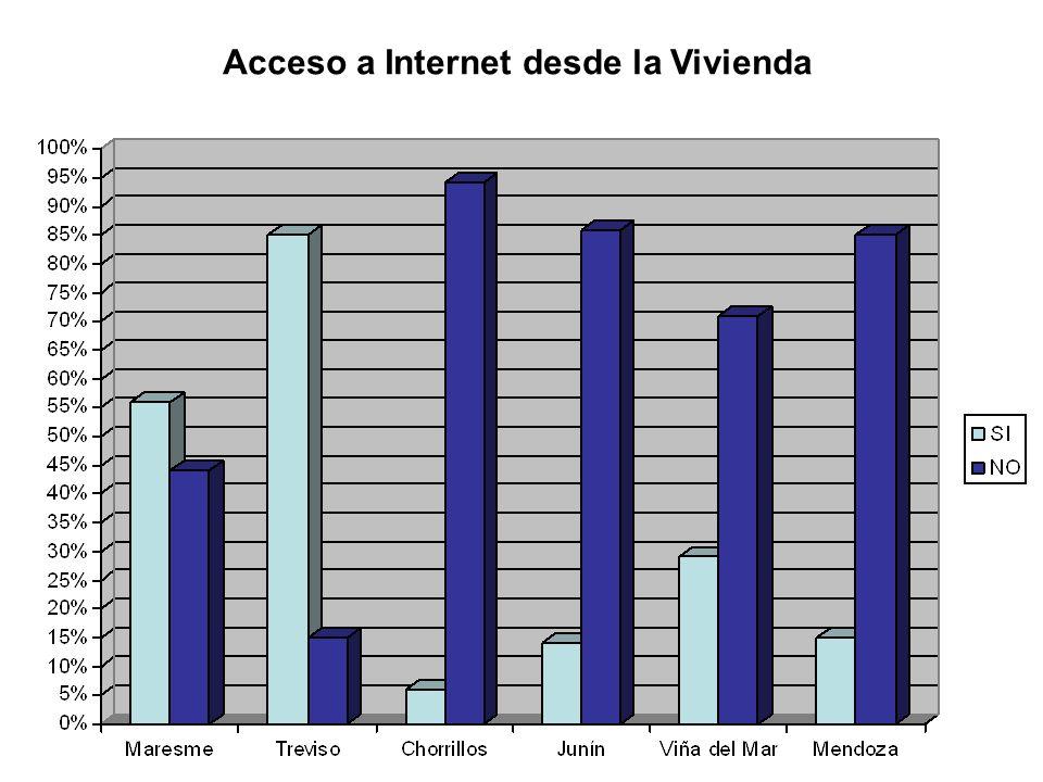 Acceso a Internet desde la Vivienda
