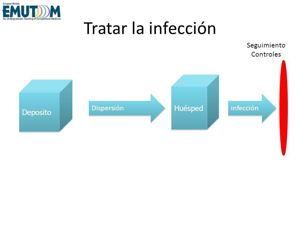 Tratar la infección Deposito Huésped Dispersión infección Seguimiento Controles