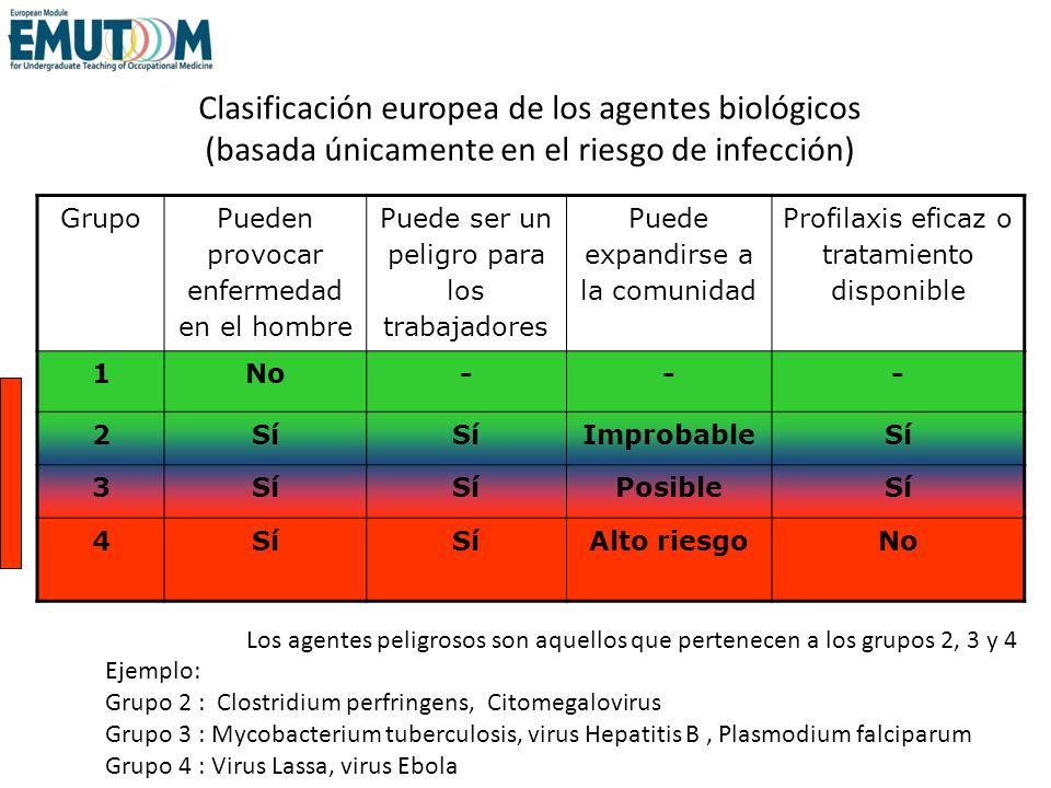 Clasificación europea de los agentes biológicos (basada únicamente en el riesgo de infección) Grupo Pueden provocar enfermedad en el hombre Puede ser
