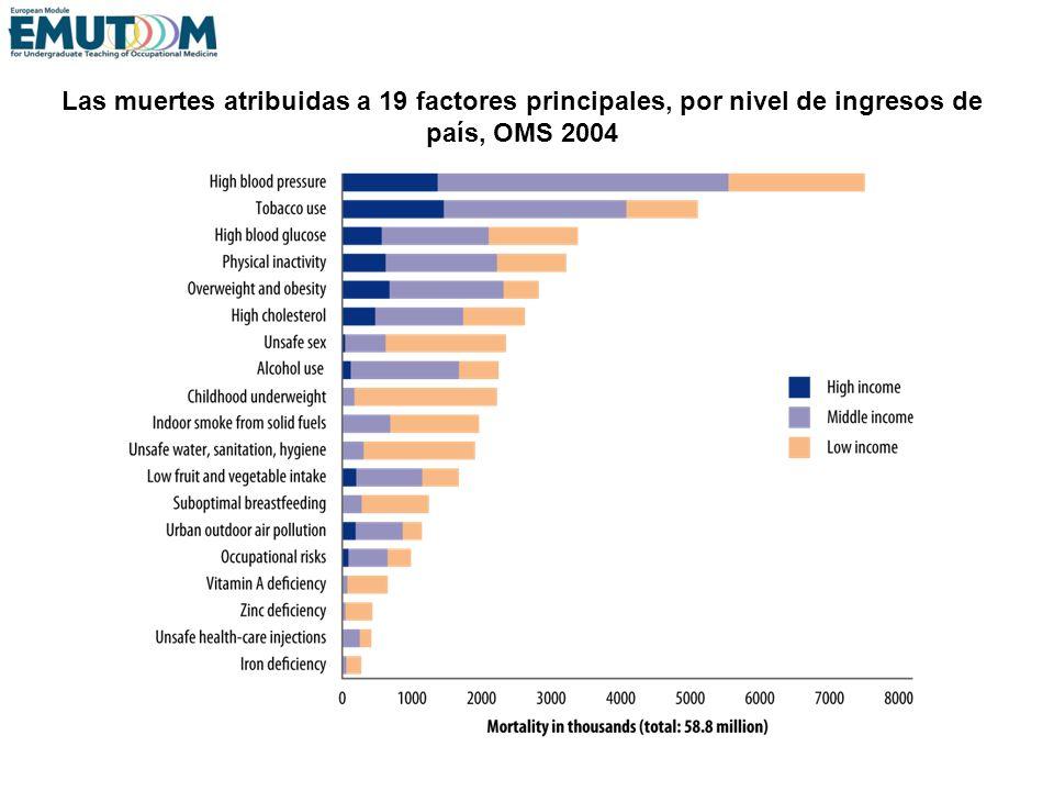 Las muertes atribuidas a 19 factores principales, por nivel de ingresos de país, OMS 2004