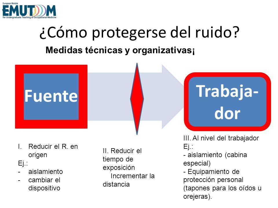 ¿Cómo protegerse del ruido? Fuente I.Reducir el R. en origen Ej.: -aislamiento -cambiar el dispositivo Medidas técnicas y organizativas¡ Trabaja- dor