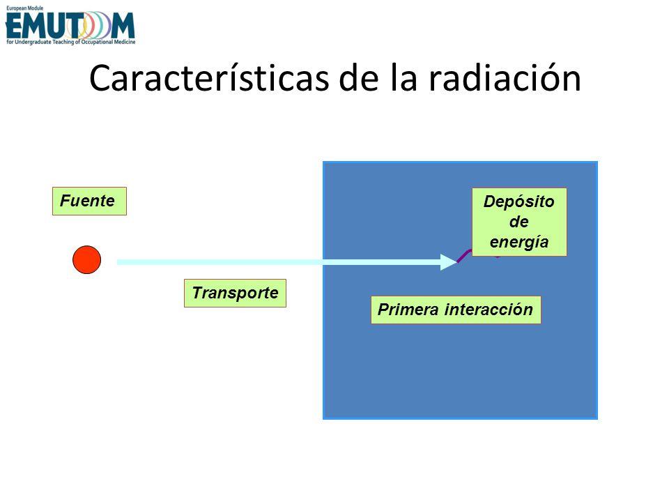 Características de la radiación Fuente Depósito de energía Primera interacción Transporte