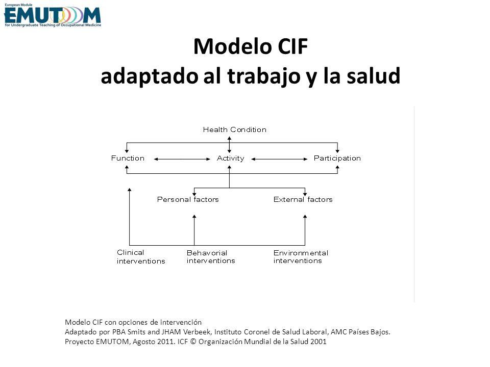 Definiciones de los elementos de CIF Función: desorden en la función y/o estructura anatómica Actividad: limitaciones en las capacidades funcionales Participación:problemas en la participación social Factores personales: p.