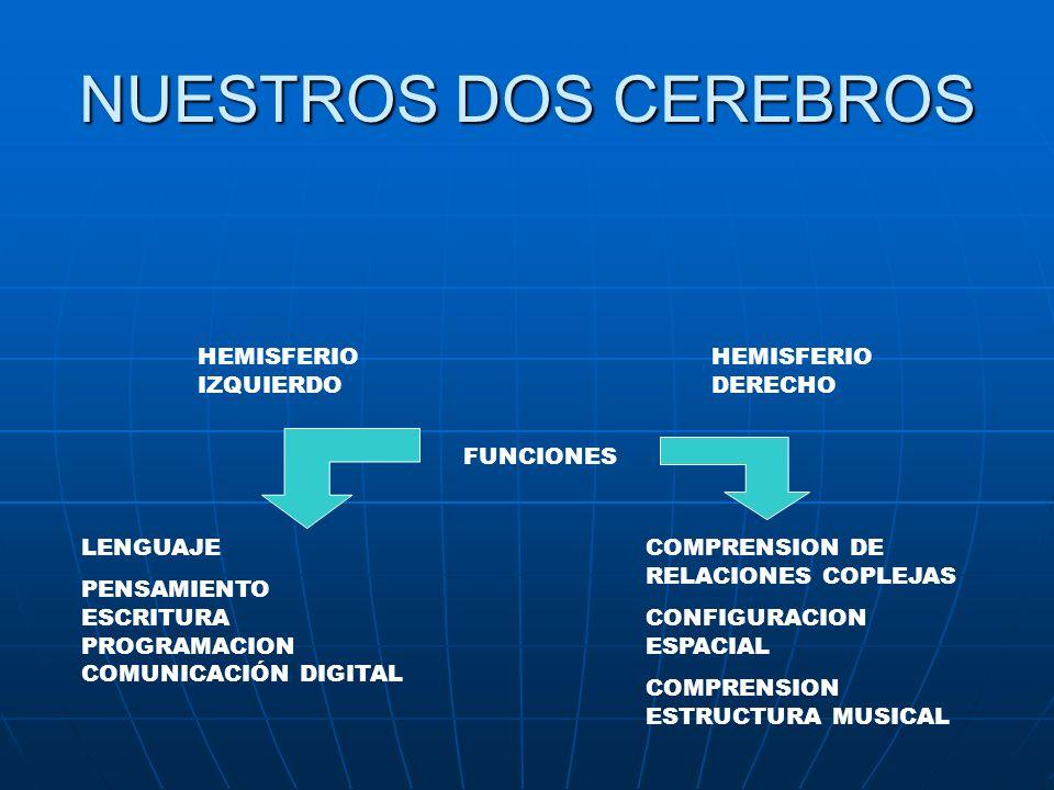 NUESTROS DOS CEREBROS HEMISFERIO IZQUIERDO HEMISFERIO DERECHO FUNCIONES LENGUAJE PENSAMIENTO ESCRITURA PROGRAMACION COMUNICACIÓN DIGITAL COMPRENSION DE RELACIONES COPLEJAS CONFIGURACION ESPACIAL COMPRENSION ESTRUCTURA MUSICAL
