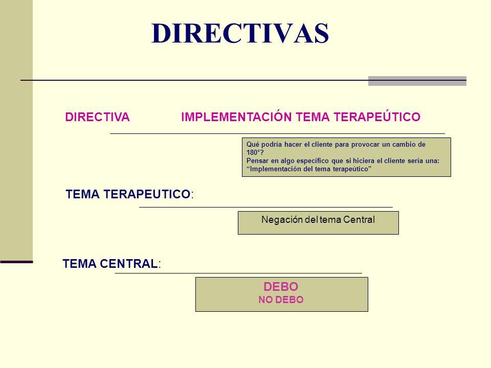 DIRECTIVAS TEMA CENTRAL: TEMA TERAPEUTICO: DIRECTIVA IMPLEMENTACIÓN TEMA TERAPEÚTICO Qué podría hacer el cliente para provocar un cambio de 180°? Pens