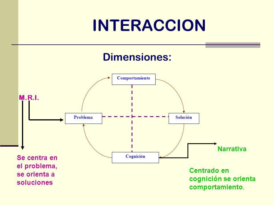 INTERACCION Dimensiones: ProblemaSolución Comportamiento Cognición M.R.I. Se centra en el problema, se orienta a soluciones Narrativa Centrado en cogn