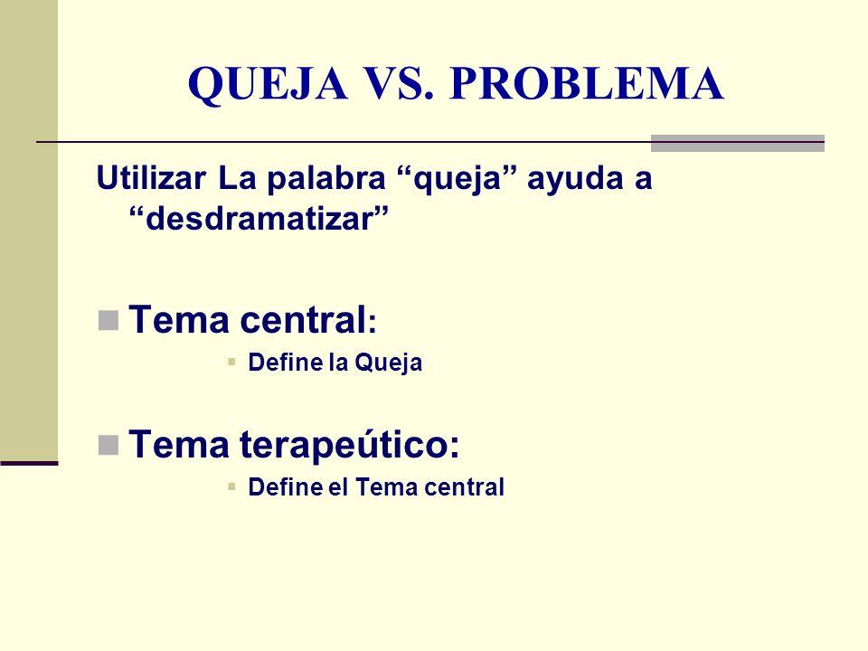 QUEJA VS. PROBLEMA Utilizar La palabra queja ayuda a desdramatizar Tema central : Define la Queja Tema terapeútico: Define el Tema central