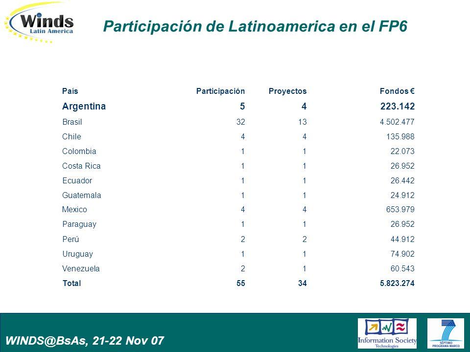 WINDS@BsAs, 21-22 Nov 07 Participación de Latinoamerica en el FP6 PaísParticipaciónProyectosFondos Argentina54223.142 Brasil32134.502.477 Chile44135.988 Colombia1122.073 Costa Rica1126.952 Ecuador1126.442 Guatemala1124.912 Mexico44653.979 Paraguay1126.952 Perú2244.912 Uruguay1174.902 Venezuela2160.543 Total55345.823.274